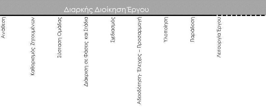 Διάγραμμα Διοίκησης Έργου