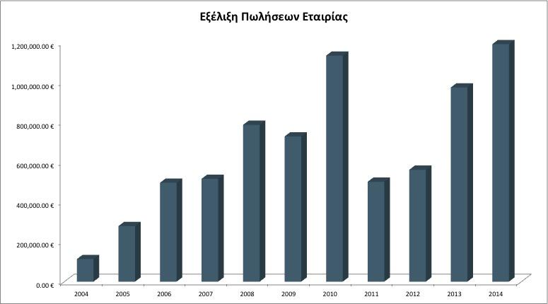 Διάγραμμα Εξέλιξης Πωλήσεων Εταρείας